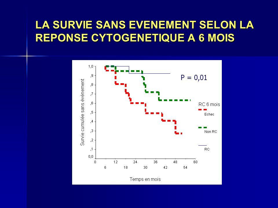 LA SURVIE SANS EVENEMENT SELON LA REPONSE CYTOGENETIQUE A 6 MOIS