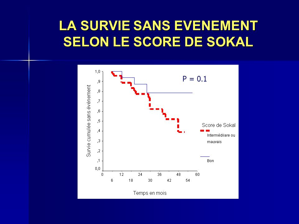 LA SURVIE SANS EVENEMENT SELON LE SCORE DE SOKAL