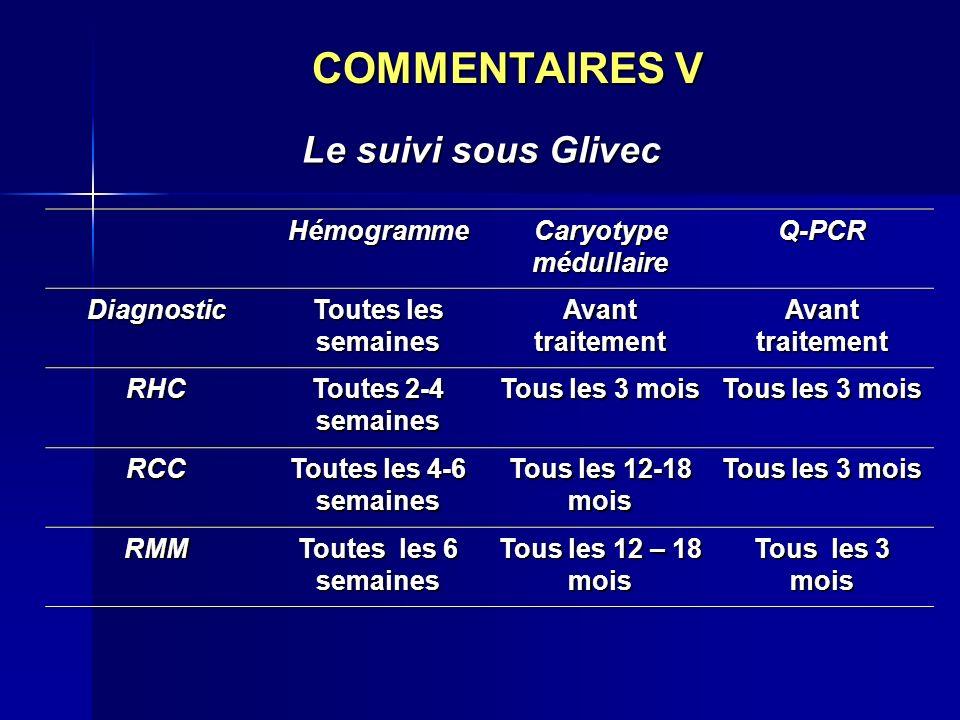 COMMENTAIRES V Le suivi sous Glivec Hémogramme Caryotype médullaire