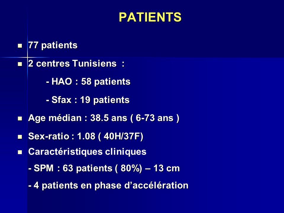 PATIENTS 77 patients 2 centres Tunisiens : - HAO : 58 patients