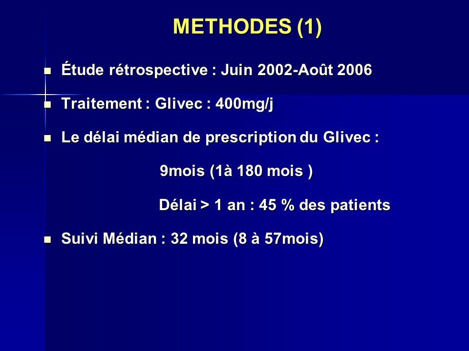 METHODES (1) Étude rétrospective : Juin 2002-Août 2006