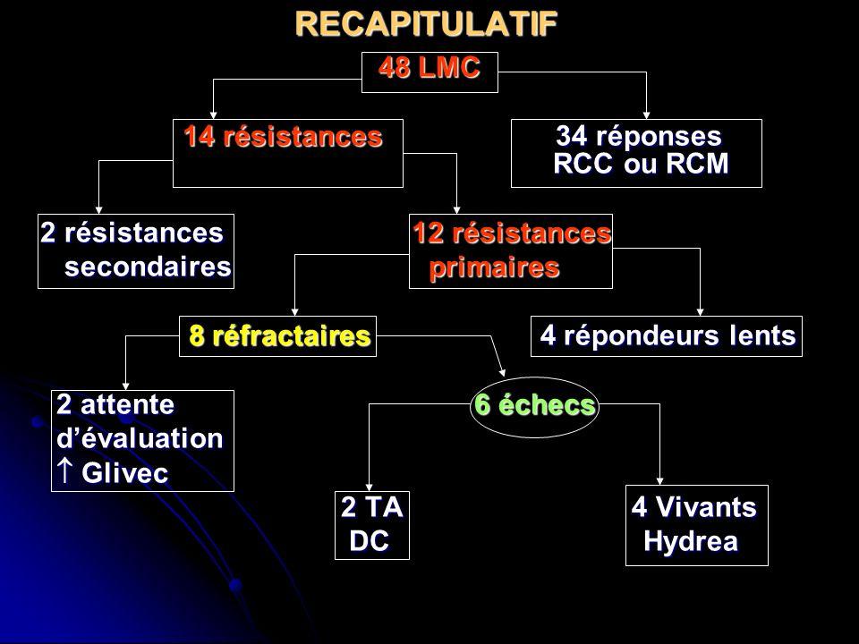 RECAPITULATIF 48 LMC 14 résistances 34 réponses RCC ou RCM