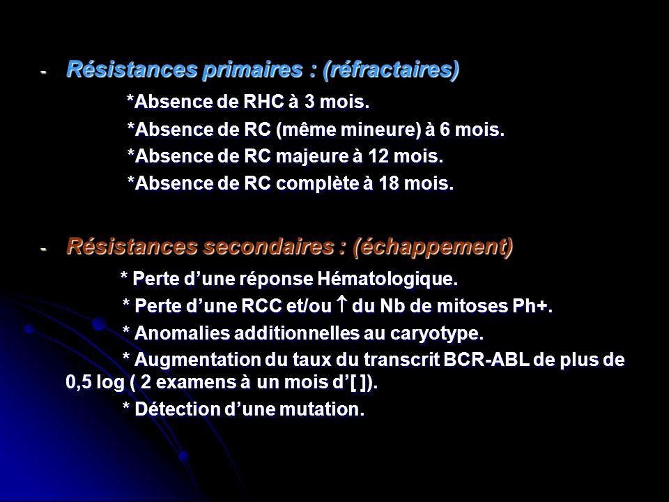 Résistances primaires : (réfractaires) *Absence de RHC à 3 mois.