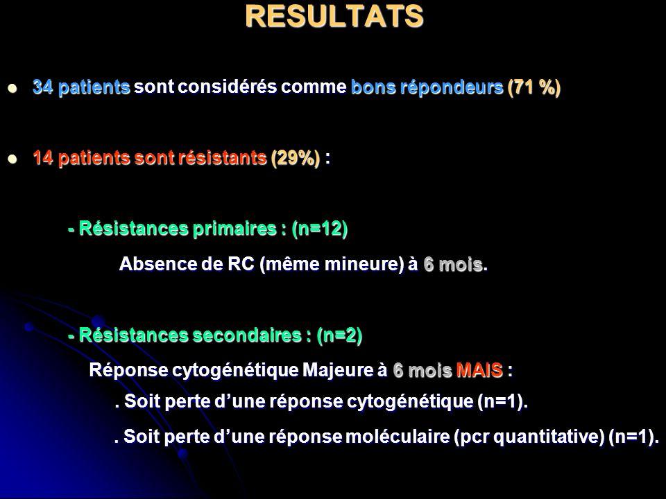RESULTATS 34 patients sont considérés comme bons répondeurs (71 %)