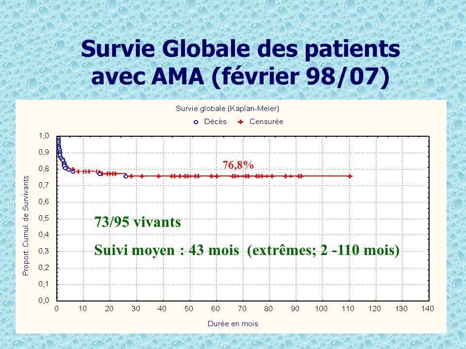 Survie Globale des patients avec AMA (février 98/07)