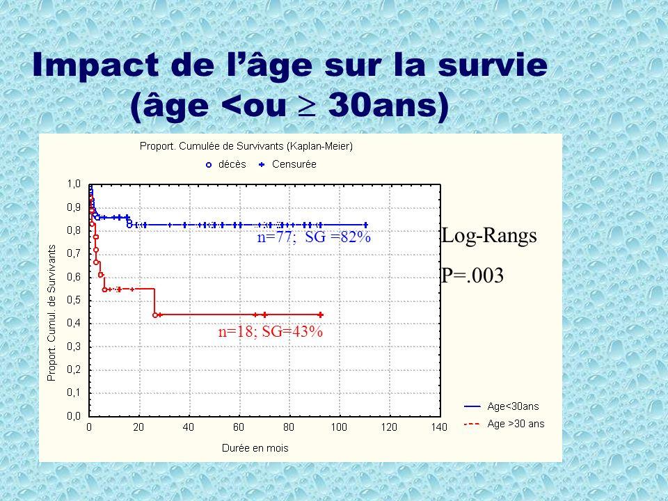 Impact de l'âge sur la survie (âge <ou  30ans)