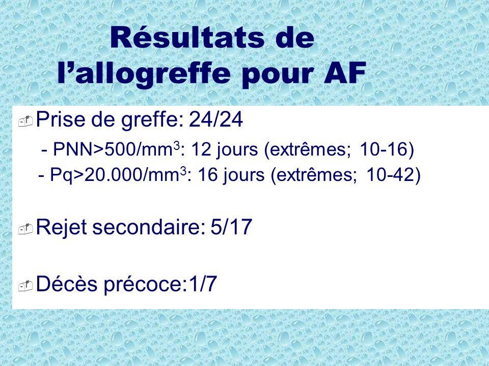 Résultats de l'allogreffe pour AF