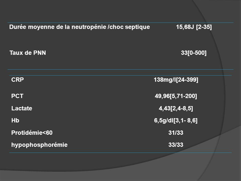 Durée moyenne de la neutropénie /choc septique
