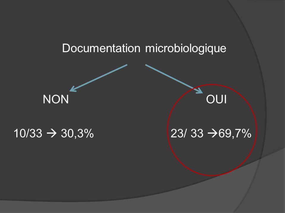 Documentation microbiologique NON OUI 10/33  30,3% 23/ 33 69,7%