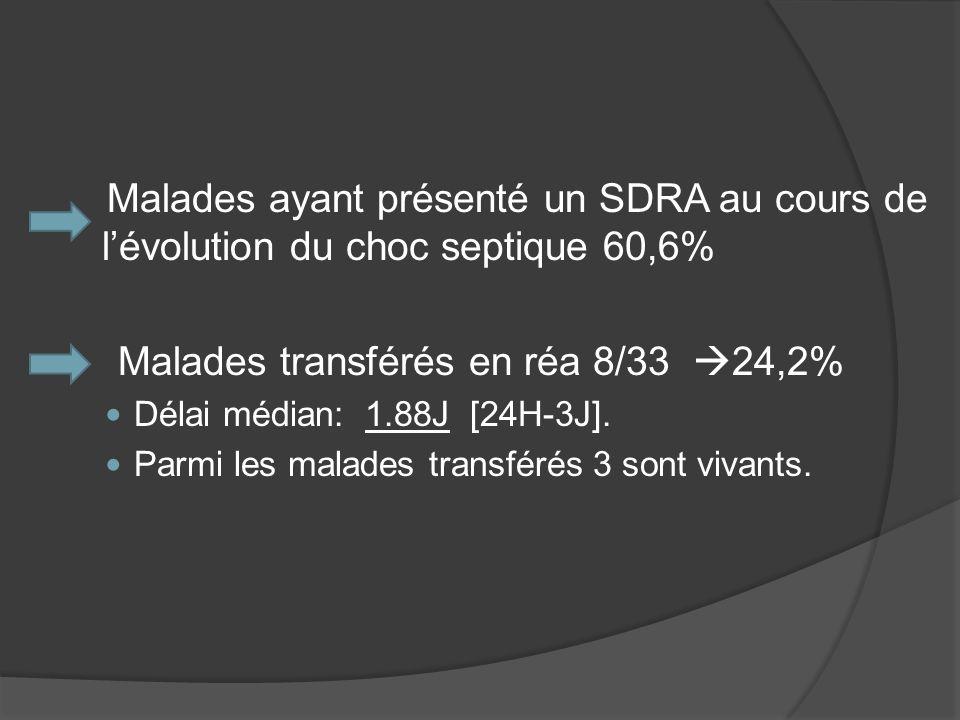 Malades transférés en réa 8/33 24,2%