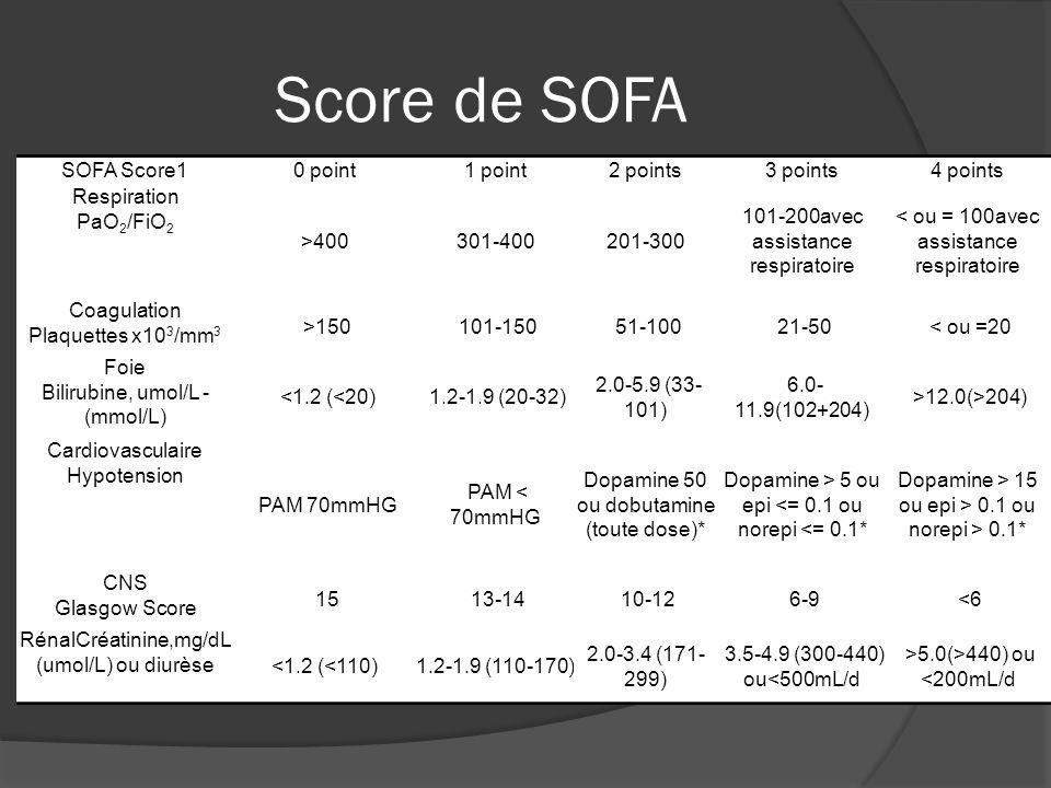 Score de SOFA SOFA Score1 0 point 1 point 2 points 3 points 4 points