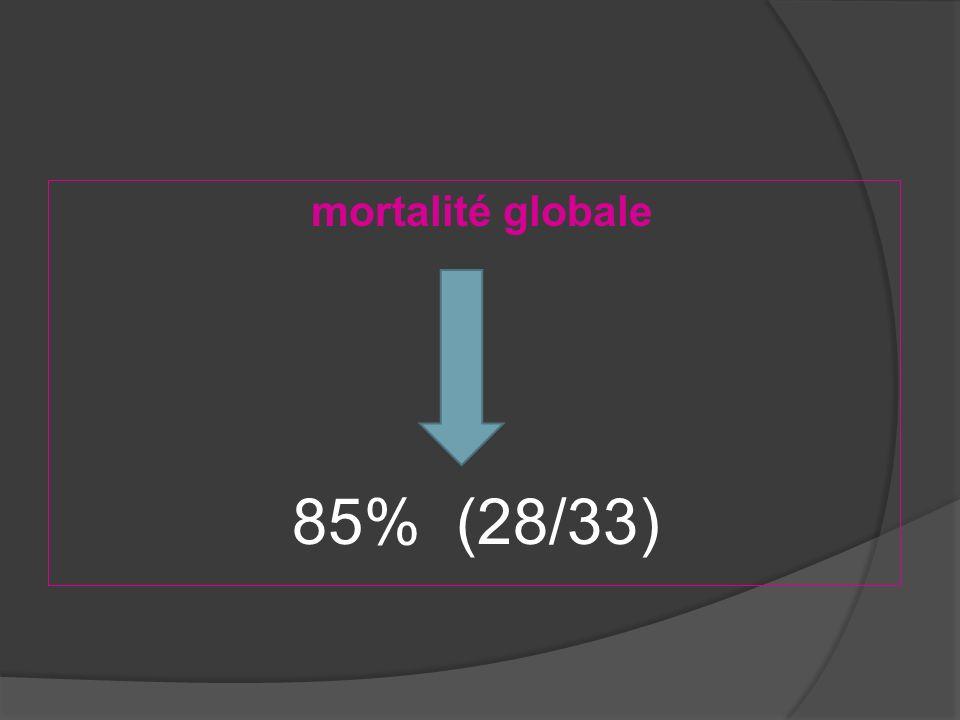 mortalité globale 85% (28/33)