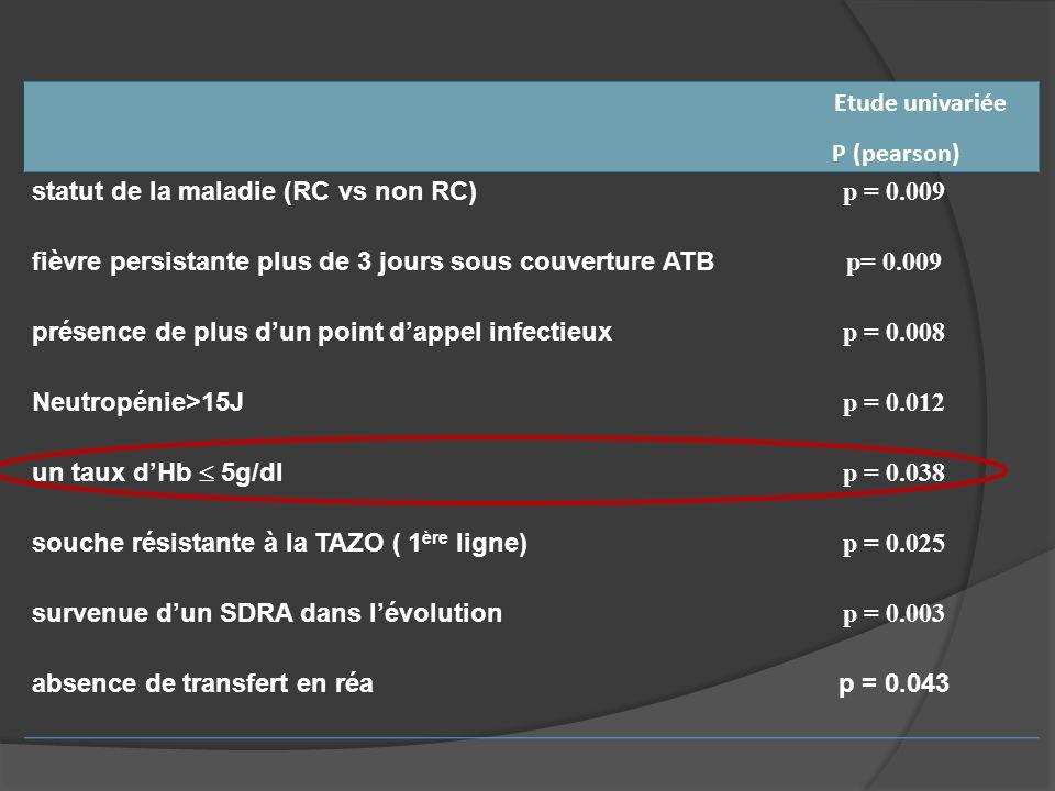Etude univariée P (pearson) statut de la maladie (RC vs non RC) p = 0.009. fièvre persistante plus de 3 jours sous couverture ATB.