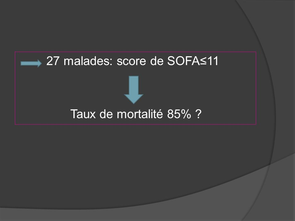 27 malades: score de SOFA≤11 Taux de mortalité 85%