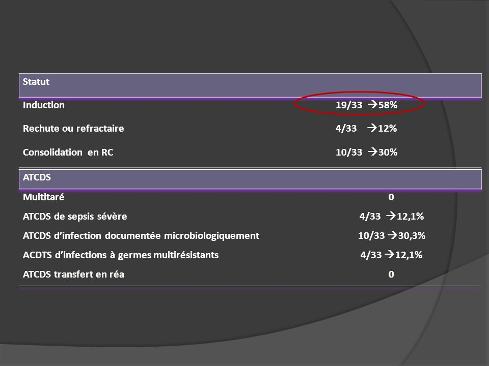 Statut Induction. 19/33 58% Rechute ou refractaire. 4/33 12% Consolidation en RC. 10/33 30%