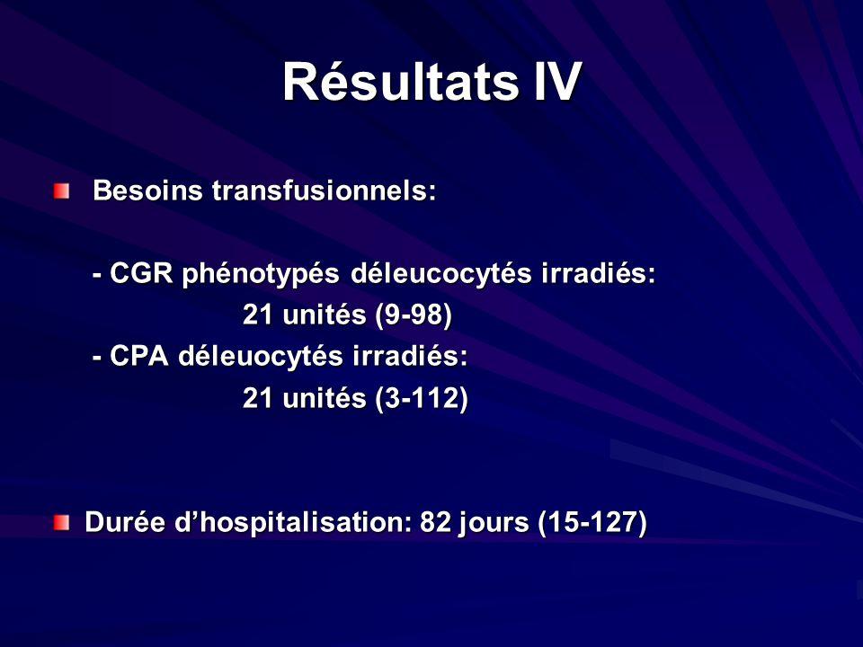 Résultats IV Besoins transfusionnels:
