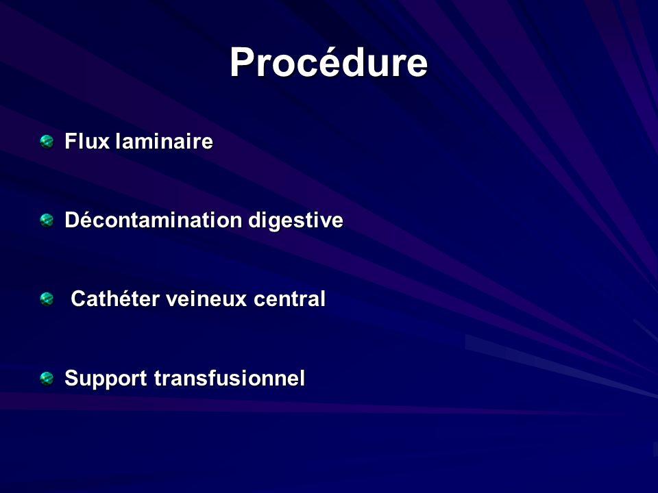 Procédure Flux laminaire Décontamination digestive