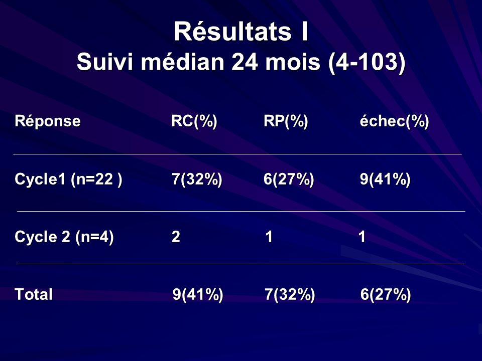 Résultats I Suivi médian 24 mois (4-103)