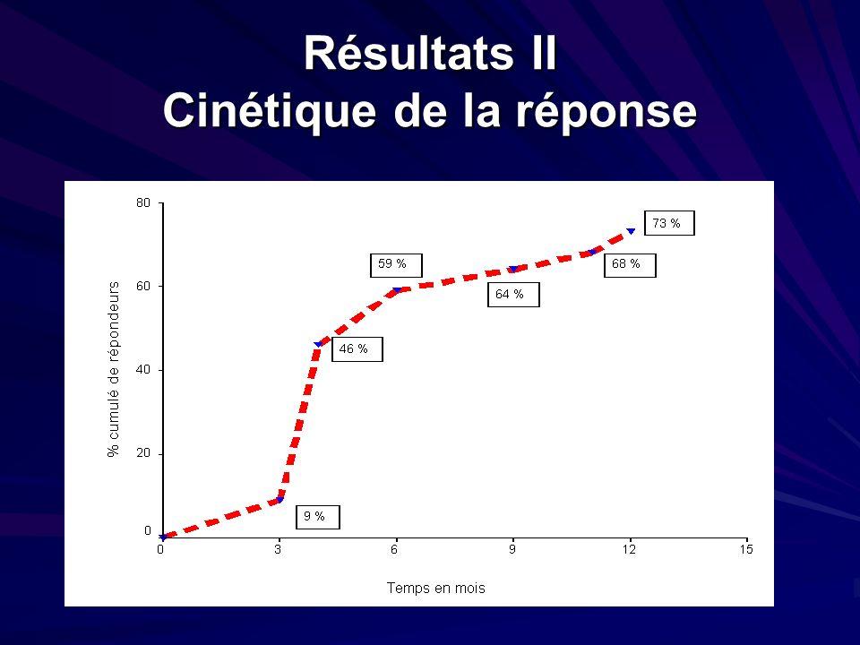Résultats II Cinétique de la réponse