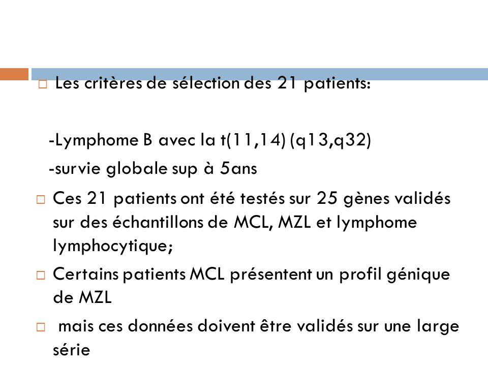 Les critères de sélection des 21 patients:
