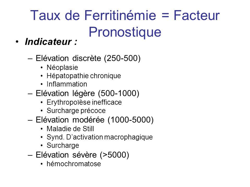 Taux de Ferritinémie = Facteur Pronostique