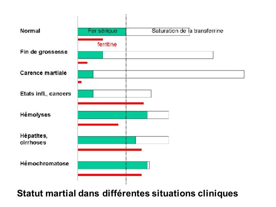 Statut martial dans différentes situations cliniques