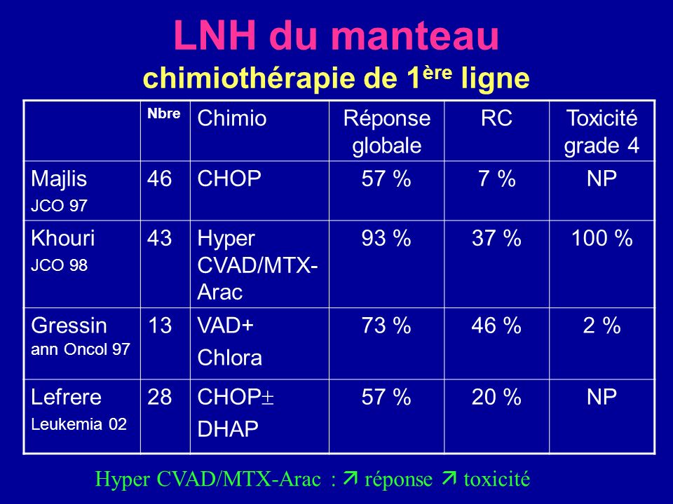 LNH du manteau chimiothérapie de 1ère ligne