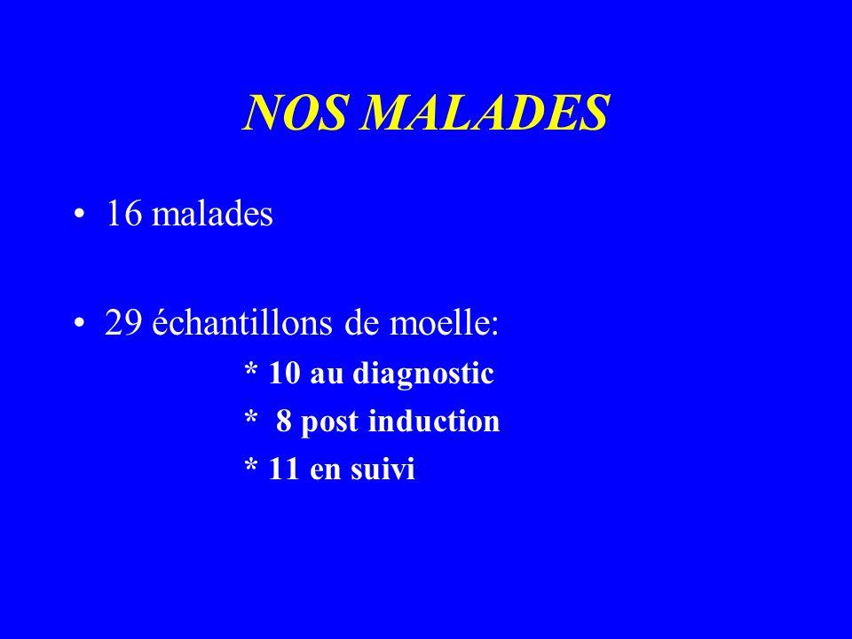 NOS MALADES 16 malades 29 échantillons de moelle: * 10 au diagnostic