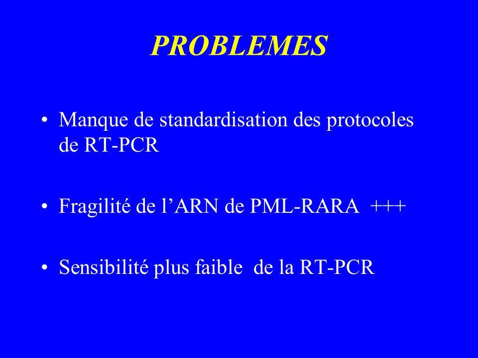 PROBLEMES Manque de standardisation des protocoles de RT-PCR