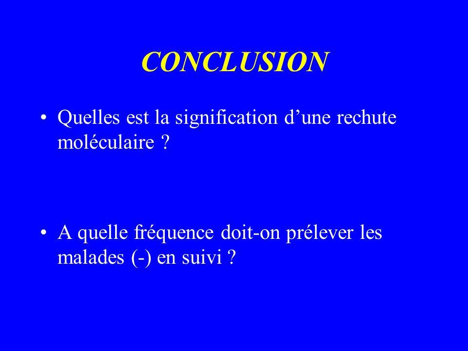 CONCLUSION Quelles est la signification d'une rechute moléculaire