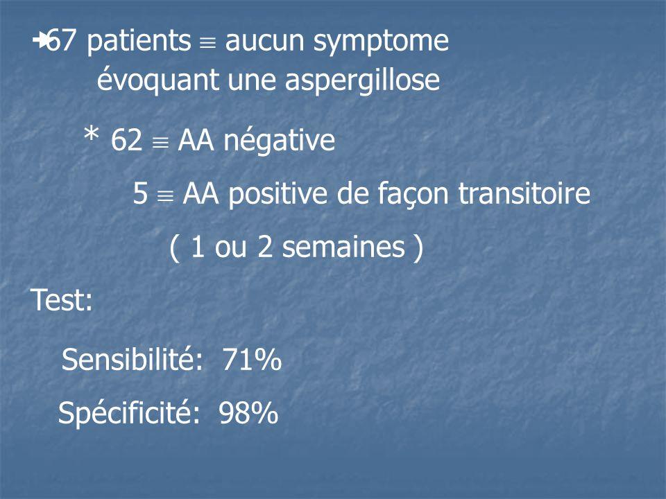 * 62  AA négative Sensibilité: 71%