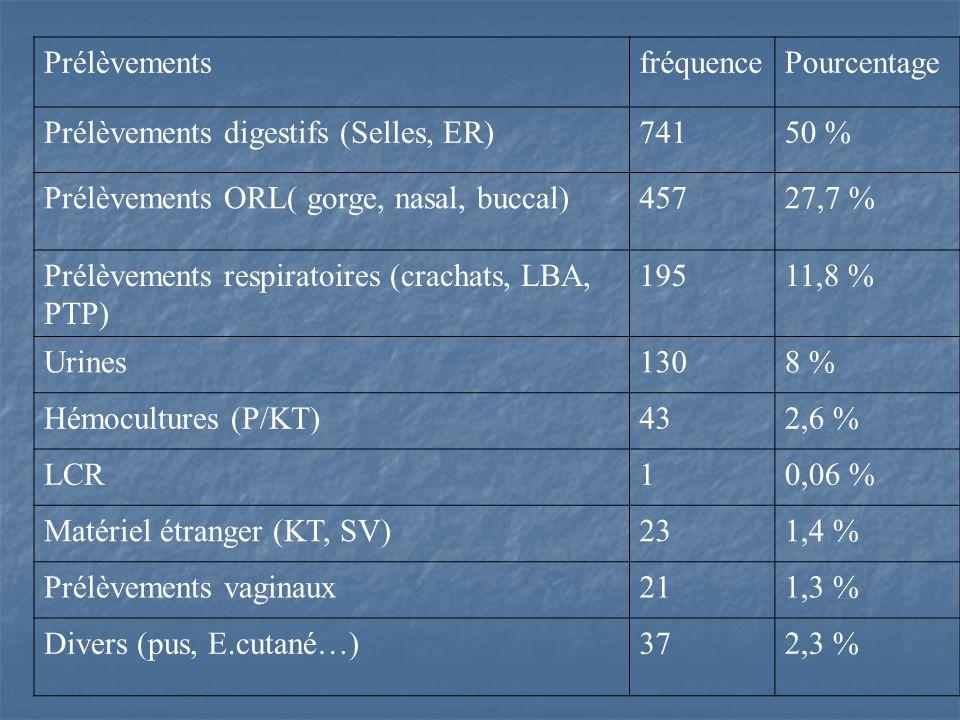 Prélèvements fréquence. Pourcentage. Prélèvements digestifs (Selles, ER) 741. 50 % Prélèvements ORL( gorge, nasal, buccal)