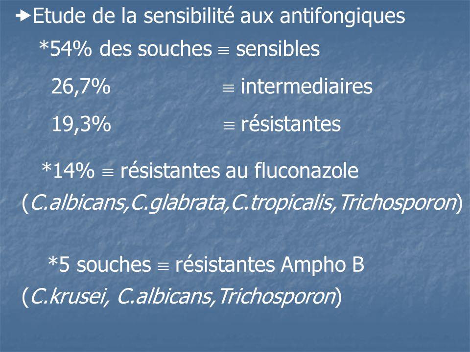Etude de la sensibilité aux antifongiques