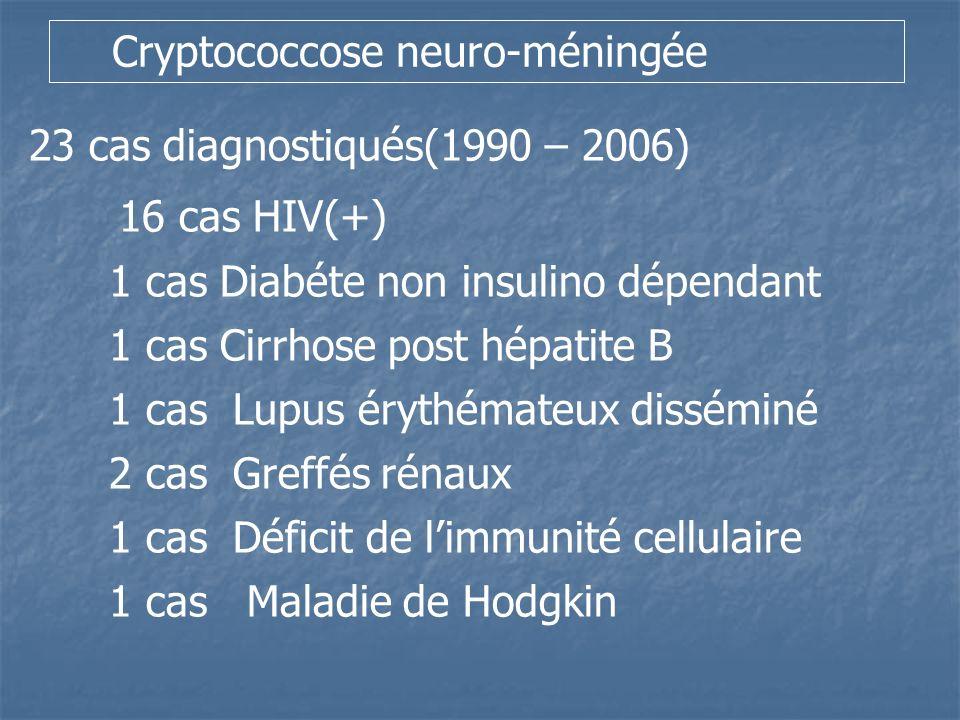 16 cas HIV(+) Cryptococcose neuro-méningée
