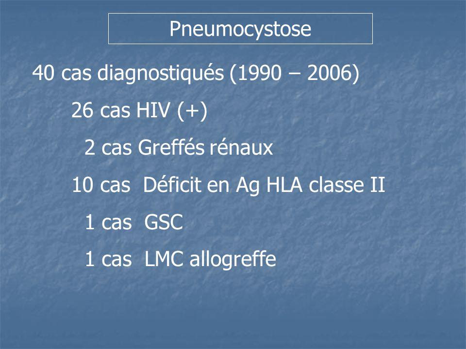 Pneumocystose 40 cas diagnostiqués (1990 – 2006) 26 cas HIV (+) 2 cas Greffés rénaux. 10 cas Déficit en Ag HLA classe II.
