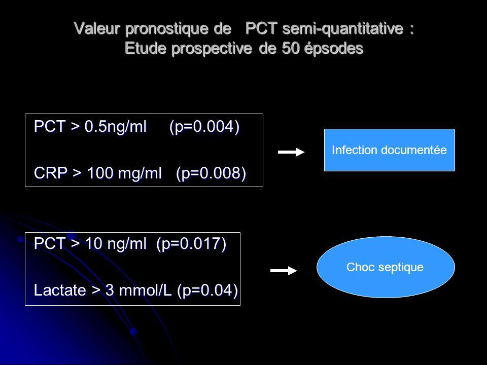 Lactate > 3 mmol/L (p=0.04)