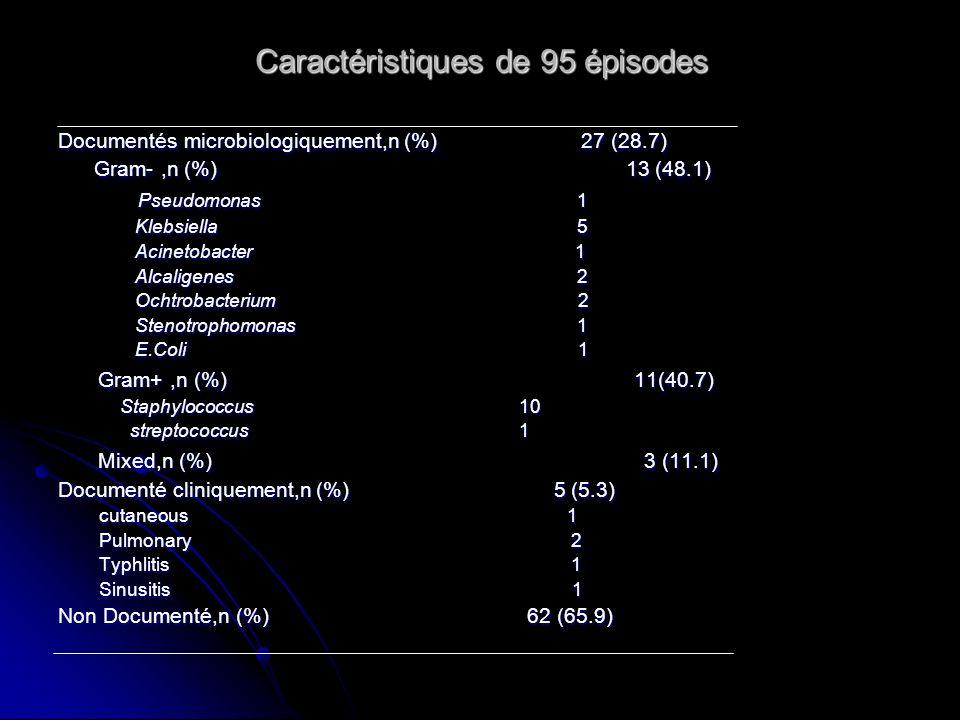 Caractéristiques de 95 épisodes