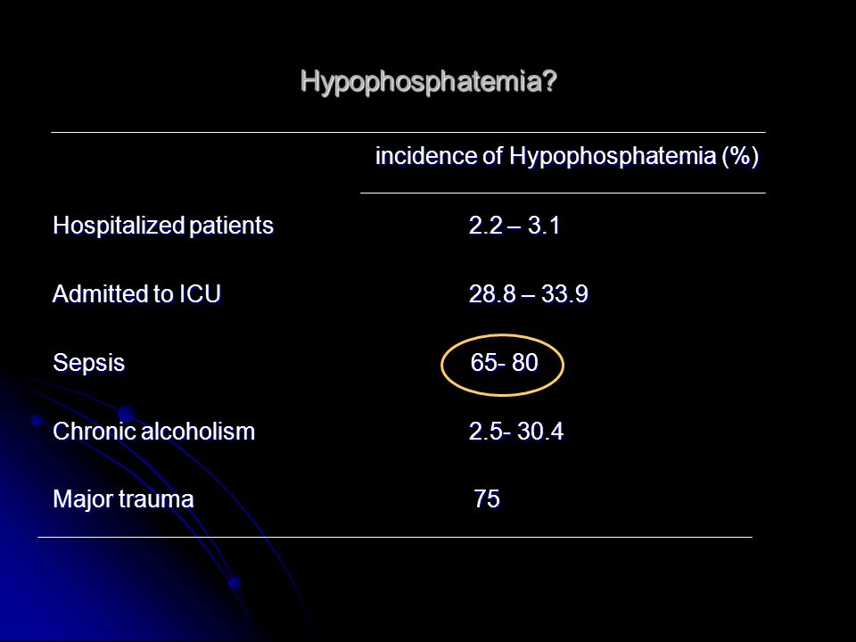 incidence of Hypophosphatemia (%)