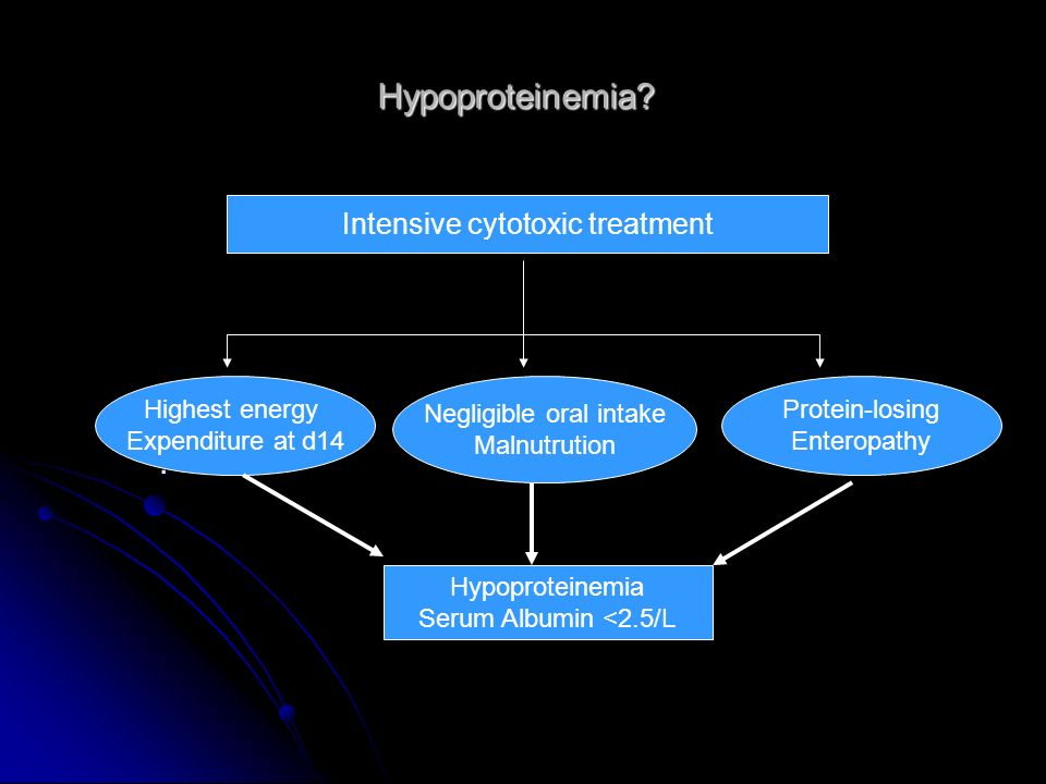Hypoproteinemia . Intensive cytotoxic treatment Highest energy