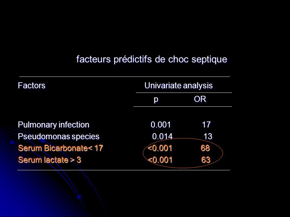 facteurs prédictifs de choc septique