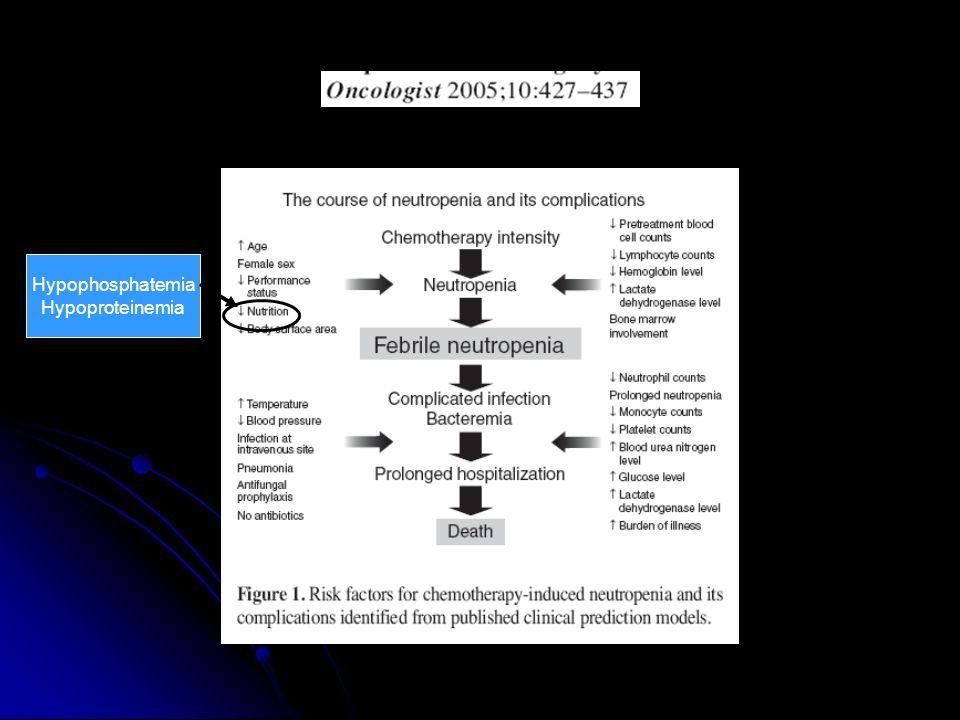 Hypophosphatemia Hypoproteinemia