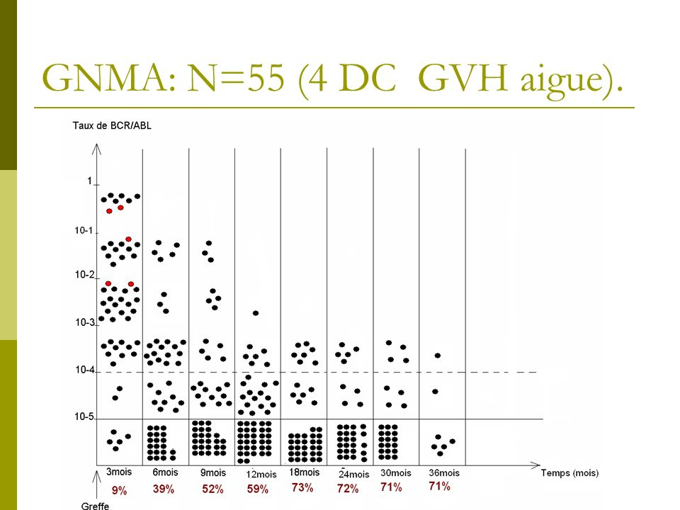 GNMA: N=55 (4 DC GVH aigue).