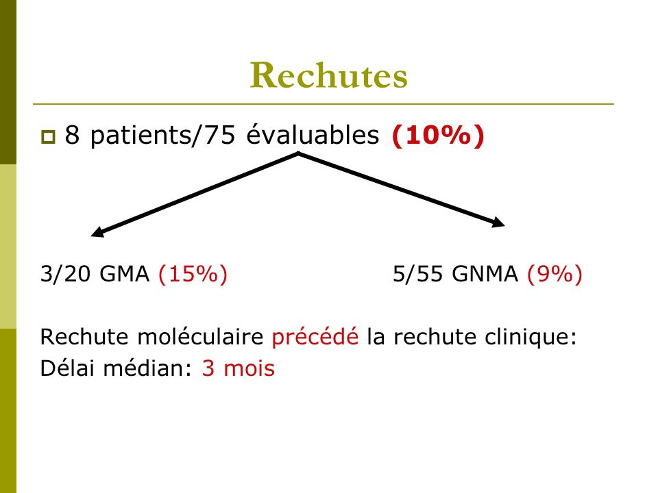 Rechutes 8 patients/75 évaluables (10%) 3/20 GMA (15%) 5/55 GNMA (9%)