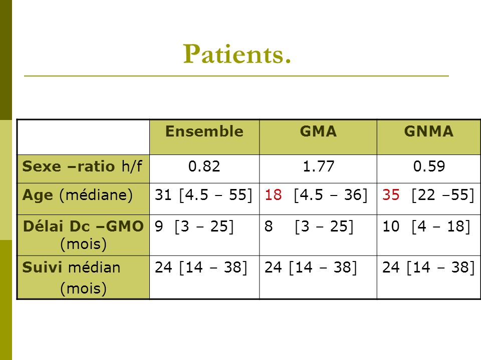 Patients. Ensemble GMA GNMA Sexe –ratio h/f 0.82 1.77 0.59