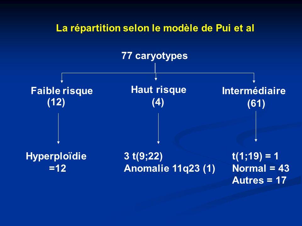 La répartition selon le modèle de Pui et al