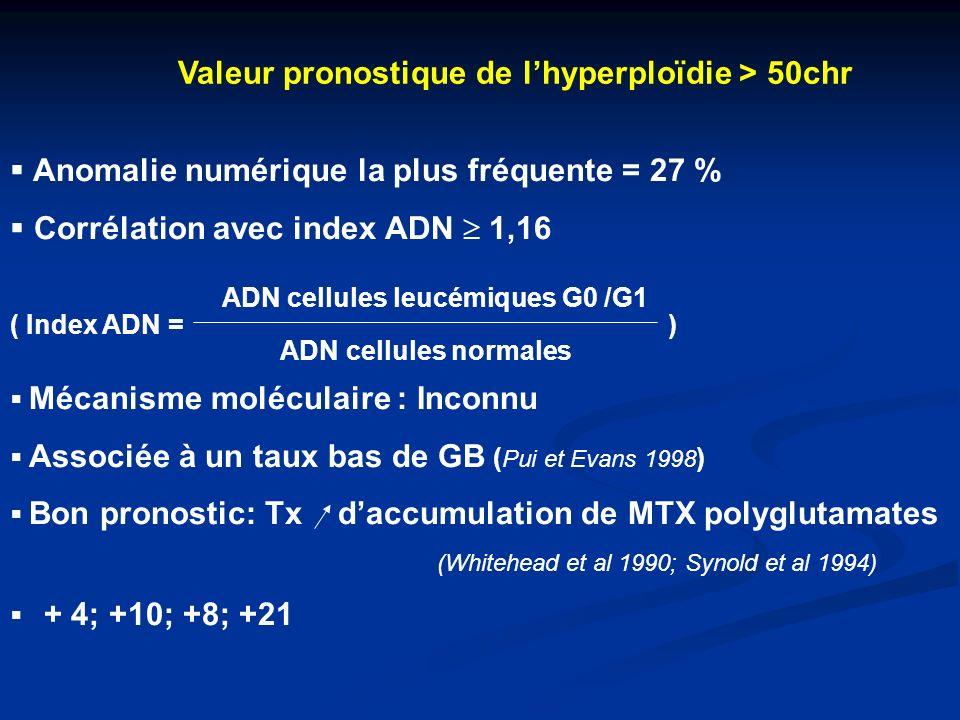 Valeur pronostique de l'hyperploïdie > 50chr