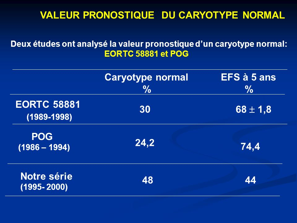 Caryotype normal % EFS à 5 ans % EORTC 58881 (1989-1998) POG