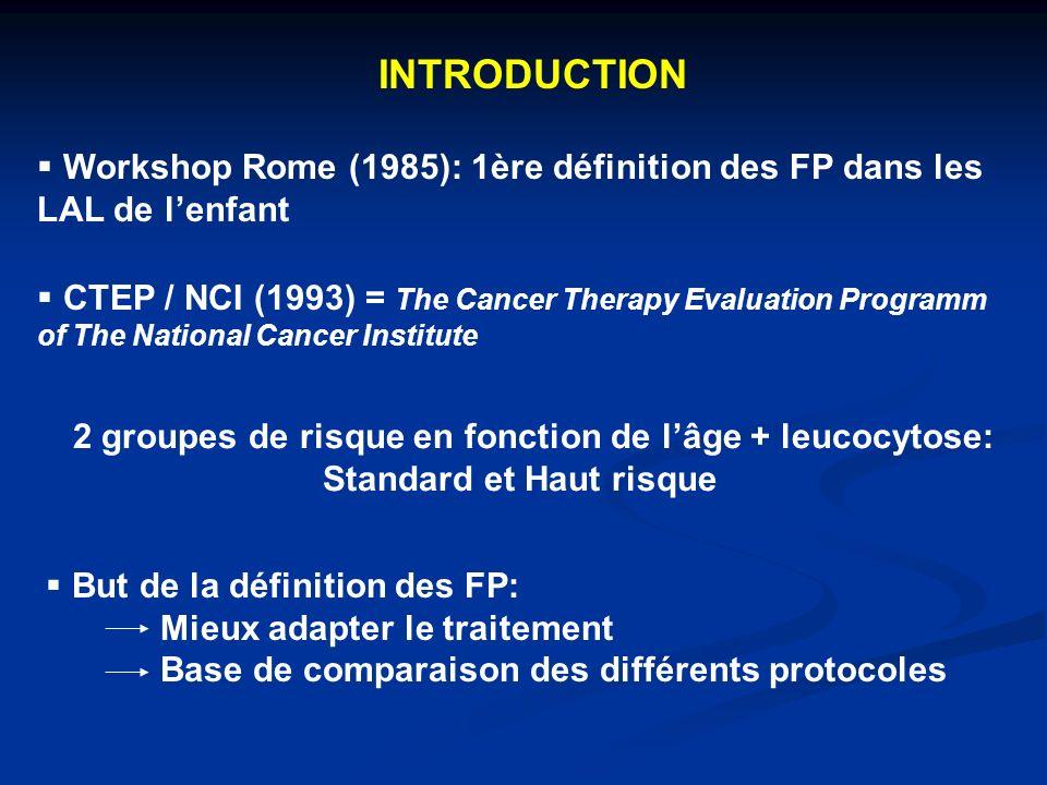 INTRODUCTION Workshop Rome (1985): 1ère définition des FP dans les LAL de l'enfant.