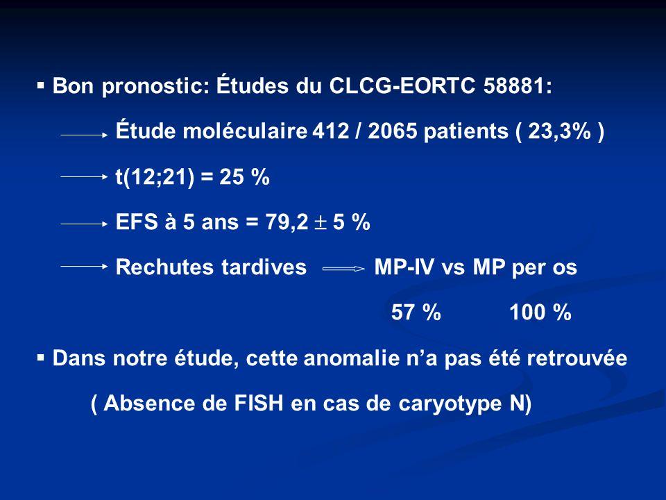 Bon pronostic: Études du CLCG-EORTC 58881: