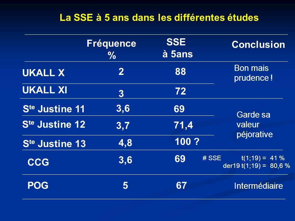 La SSE à 5 ans dans les différentes études